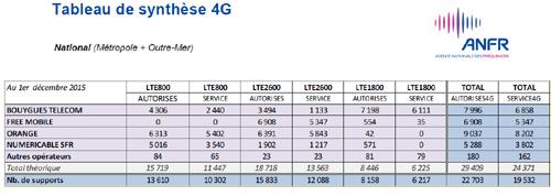 Antennes 4G : les autorisations et les mises en service sont restées soutenues en novembre