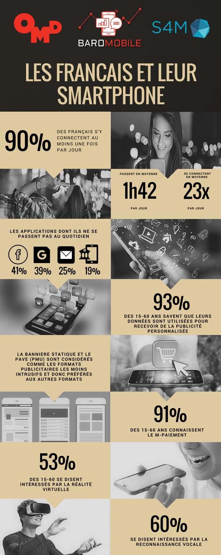 3/4 des français savent qu'ils sont pistés pour recevoir de la publicité personnalisée