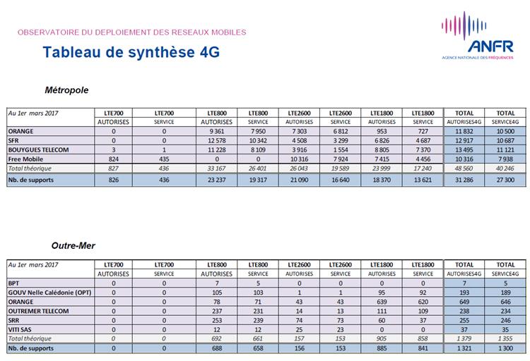 Après avoir dépassé Orange, SFR talonne désormais Bouygues Telecom en nombre de sites 4G
