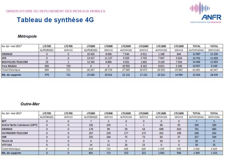 Près de 30 000 sites 4G en service depuis le 1er mai 2017 en France