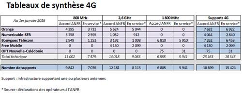 4G : 18 699  sites ont été autorisés en France