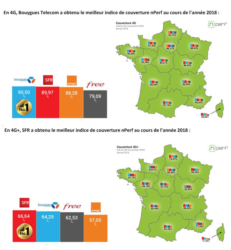 4G : Bouygues Telecom a la meilleure couverture et non pas Orange, selon le baromètre nPerf