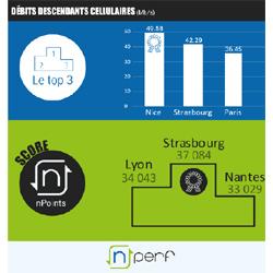 Débits mobiles : nPerf donne le classement des villes les mieux connectées de France