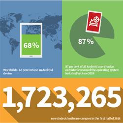 Android domine  dans le secteur des menaces ciblés par les malwares