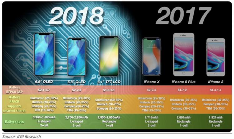 Apple a choisi des écrans OLED pour ses nouveaux iPhone en 2019