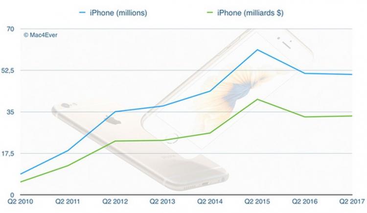 Apple ne dépend plus de l'iPhone pour faire du chiffre