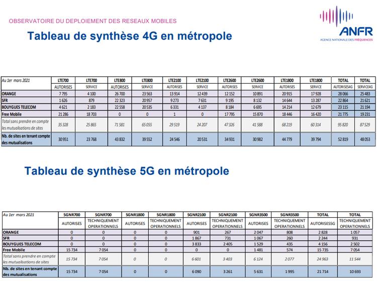 Au 1er mars, plus de 55 600 sites 4G et 21 700 sites 5G autorisés en France