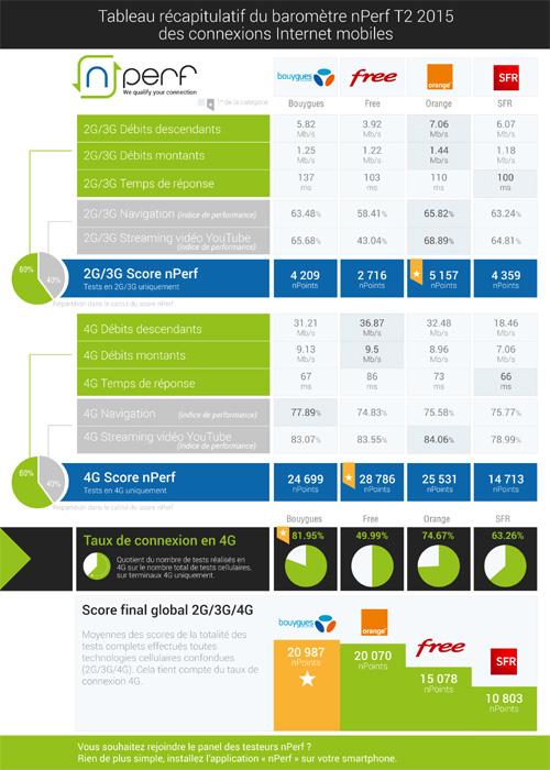 Bouygues et Orange ont les meilleurs débits 4G et 3G