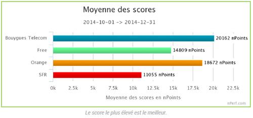 Bouygues Telecom est le meilleur réseau Internet mobile au 4ème trimestre 2014