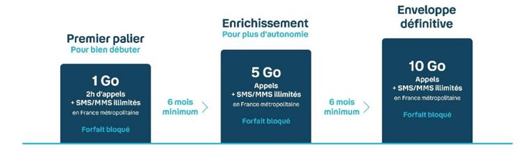 Bouygues Telecom lance un forfait évolutif pour accompagner les ados