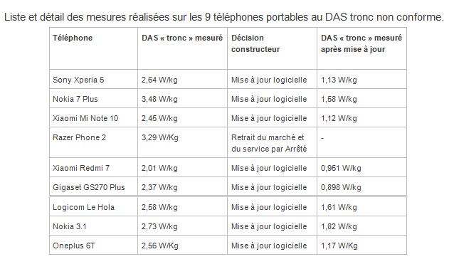 DAS : 9 smartphones ont dépassé la limite réglementaire sur 95 modèles commercialisés en France
