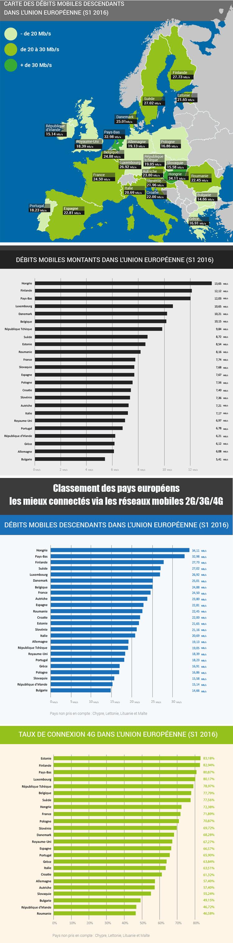 Quel est le classement des pays européens les mieux connectés sur les réseaux mobiles ?