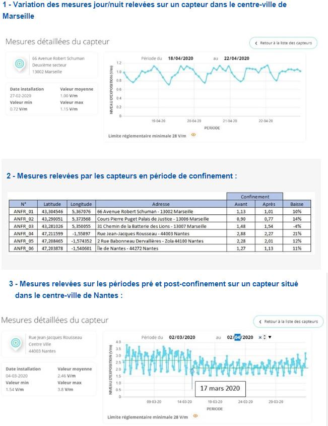 Des capteurs pour mesurer en temps réel les niveaux d'exposition aux ondes à Marseille et à Nantes