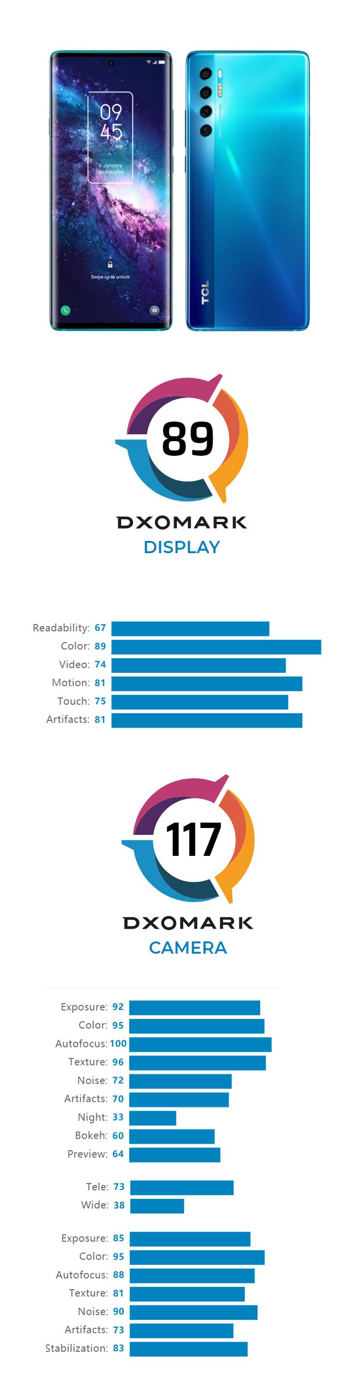 DXOMARK attribue la note de 89 à l'écran du TCL 20 Pro 5G