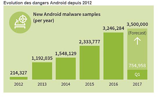 8400 nouvelles menaces Android chaque jour