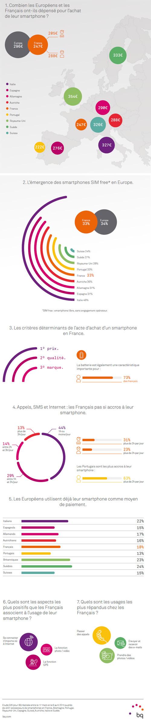 Combien les Européens sont-ils prêts à payer leur smartphone ?