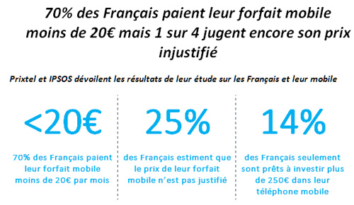 70% des Français paient leur forfait mobile moins de 20€