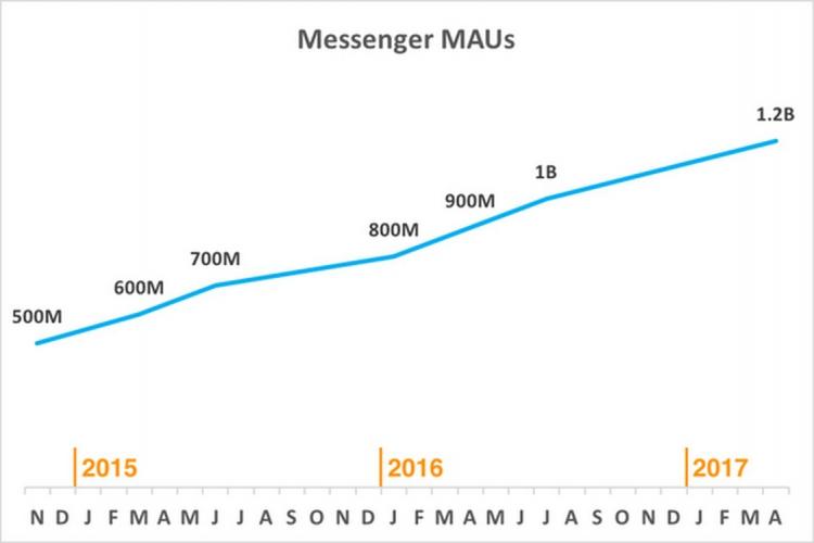 L'application Facebook Messenger atteint les 1,2 milliards d'utilisateurs