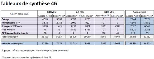 Free Mobile accélère son déploiement 4G