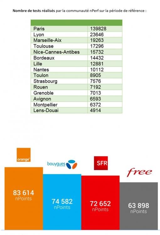 Internet mobile : quelles sont les plus grandes agglomérations avec les meilleurs débits ?
