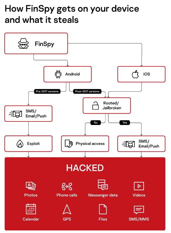 Kaspersky découvre de nouvelles versions du logiciel espion FinSpy ciblant iOS et Android