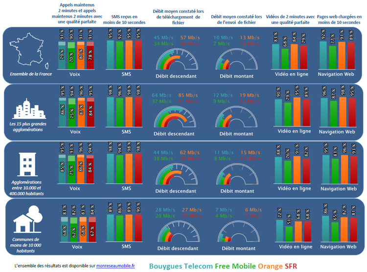 L'Arcep a publié les résultats de sa campagne de mesures 2019