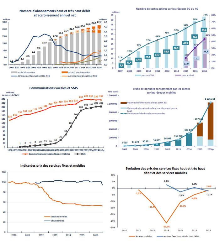 L'Arcep fait le point sur les principales données économiques du marché français