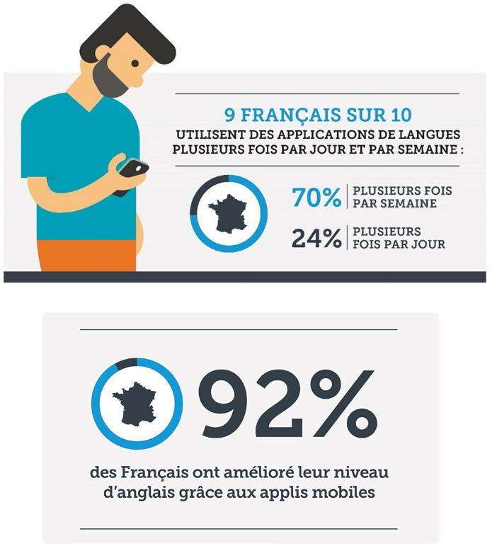 L'utilisation des smartphones pour apprendre l'anglais se confirme en France