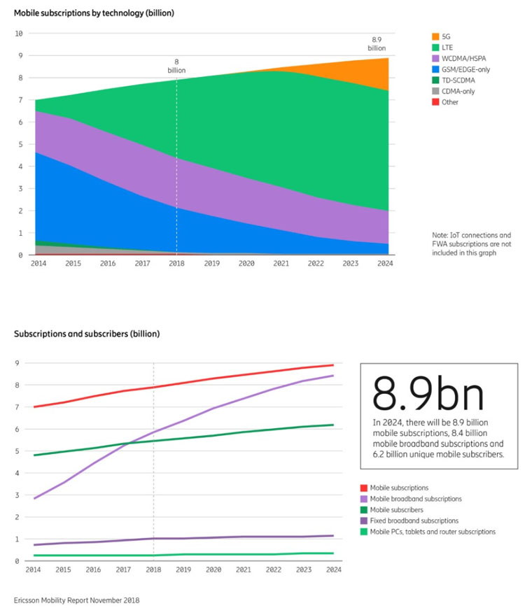La 5G devrait couvrir plus de 40 % de la population mondiale d'ici la fin 2024