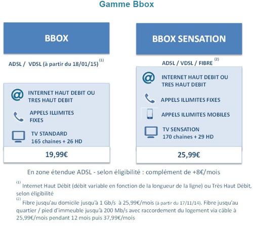 La fibre passe à 1 Gb/s pour  la Bbox chez Bouygues Telecom