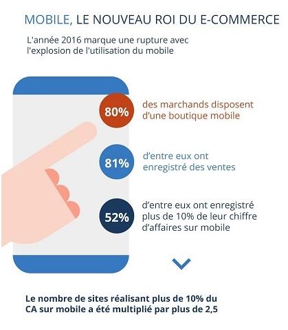 Plus de 25% du chiffre d'affaires des sites e-commerce est réalisé sur mobile