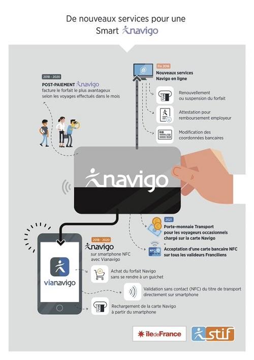 Valérie Pécresse veut transférer le Navigo sur les smartphones