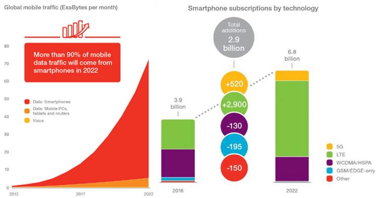 Plus d'un million de mobinautes au haut débit mobile en plus par jour d'ici 2022
