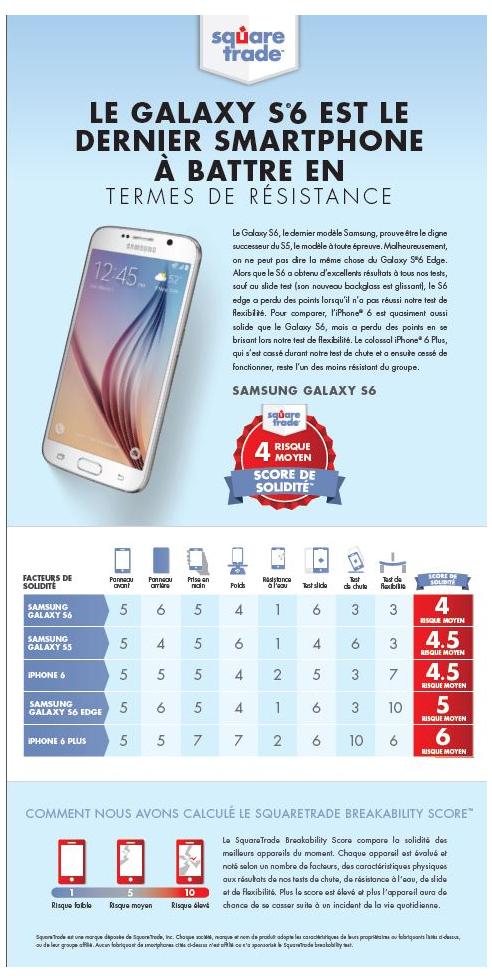 Le Samsung Galaxy S6 est le modèle à battre en termes de résistance