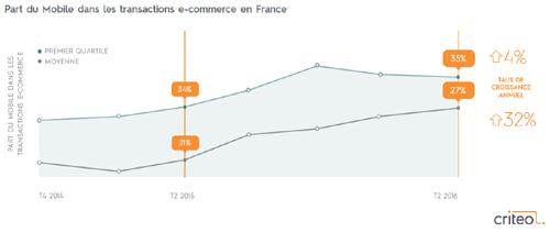 M-commerce : le smartphone domine le marché français