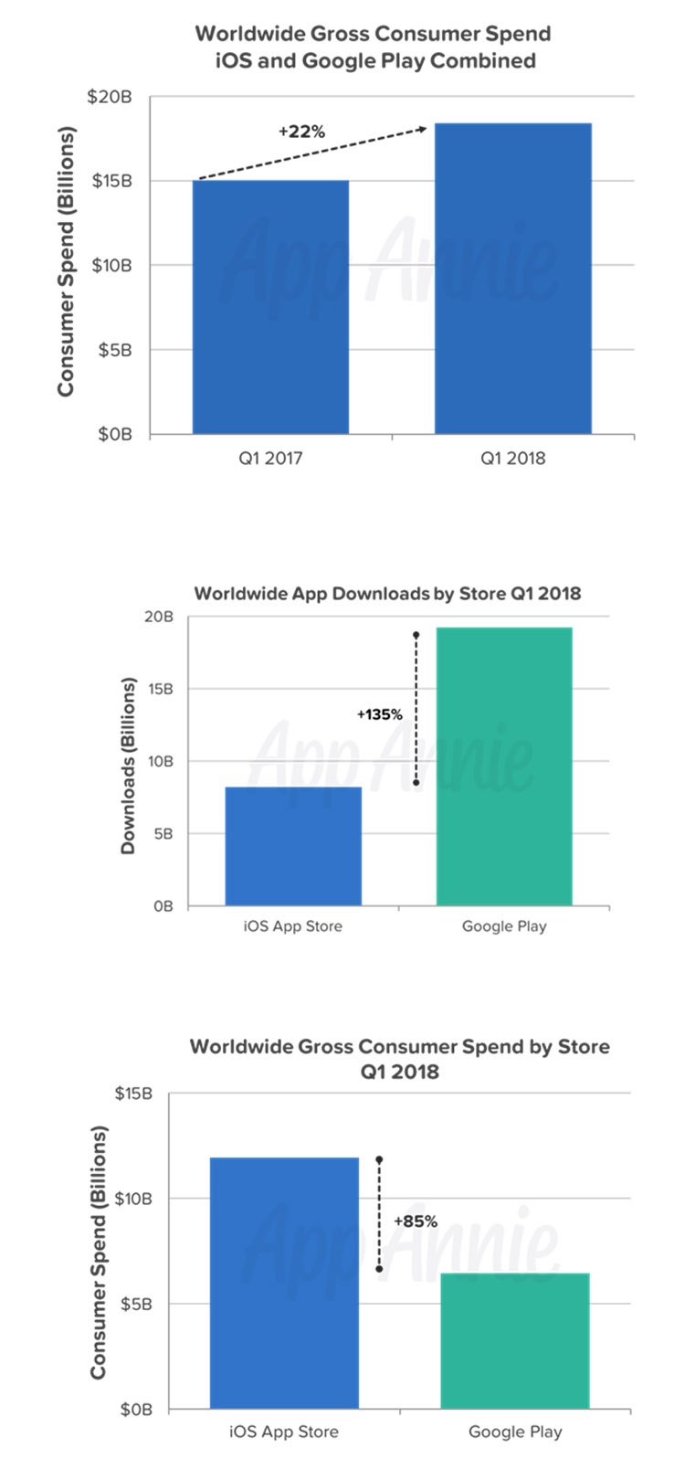 Les App stores pulvérisent un nouveau record au 1er trimestre 2018