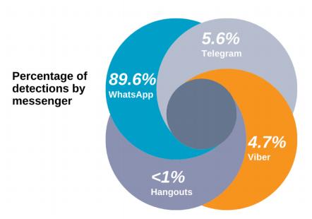 Les applications de messagerie populaires sont les cibles privilégiées des cybercriminels