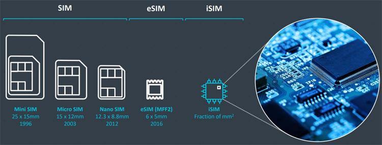 Les cartes SIM, vont-elles disparaître avec l'iSIM ?