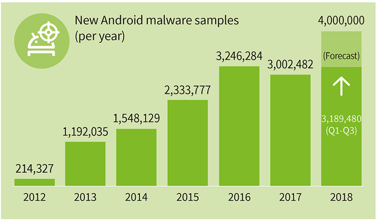 Les cyberattaques ciblant Android sont en hausse
