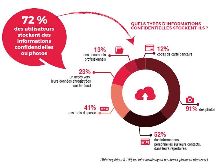 Les français sont-ils bien informés des risques en matière de sécurité mobile ?