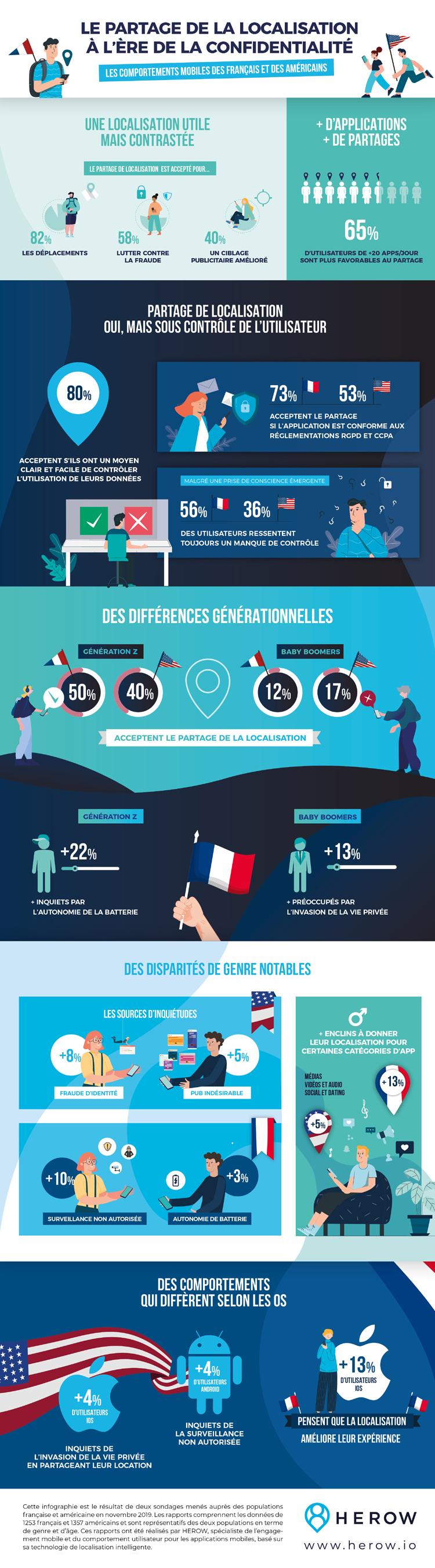 Les Français et les Américains sont conscients face à la localisation de leurs données