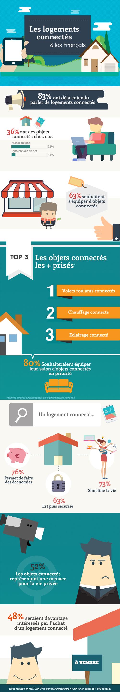 Les français, sont-ils prêts à installer des objets connectés à leurs logements ?