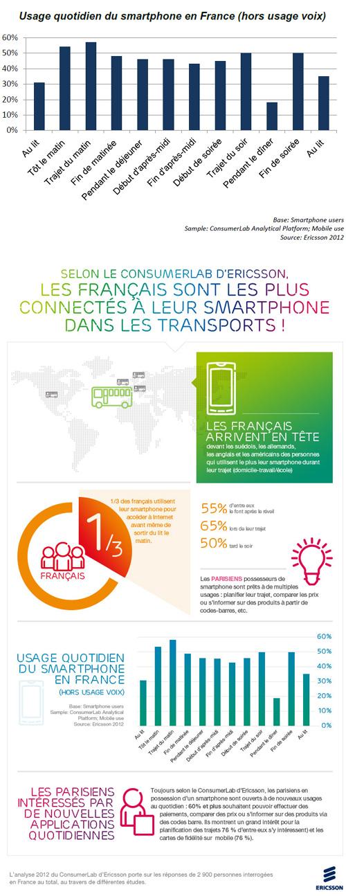 Les français sont les plus connectés à leur smartphone dans les transports