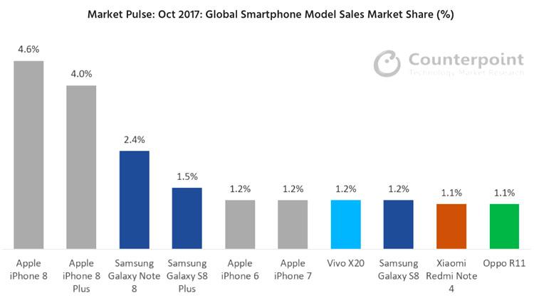 Apple domine le marché des smartphones au mois d'octobre dernier avec l'iPhone 8 et 8 Plus