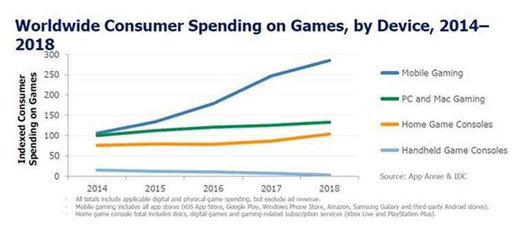 Les jeux mobiles ont généré deux fois plus de revenus que les jeux sur PC/Mac en 2018