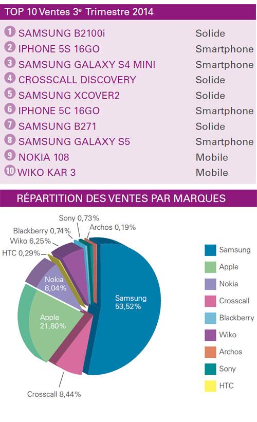 Les smartphones solides sont les terminaux préférés des PME