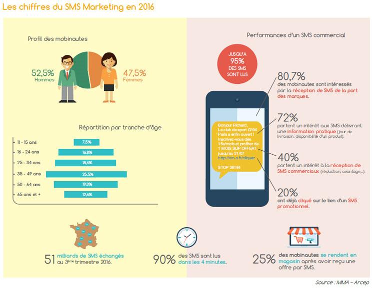 Les SMS marketing débarquent sur nos smartphones