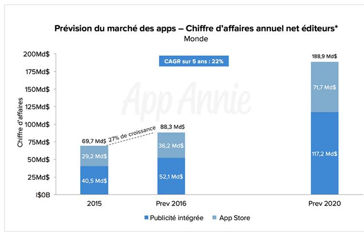 Les revenus perçus par les éditeurs sur les app stores devraient doubler entre 2015 et 2020