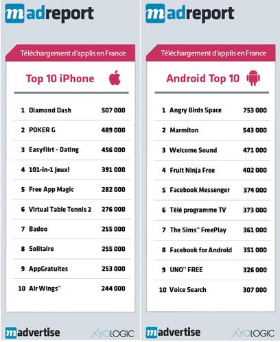 Madvertise fait le point marché concernant l'explosion des applis Android et iPhone en Europe