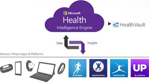 Microsoft Band  : le bracelet fitness de Microsoft